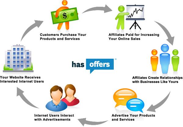 Affiliate Marketing Workflow